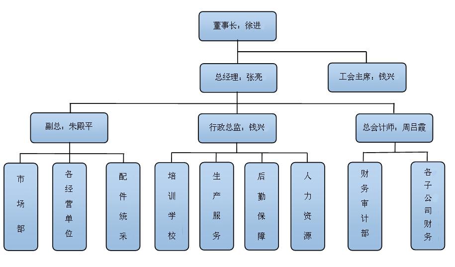 汽车4s店组织结构图
